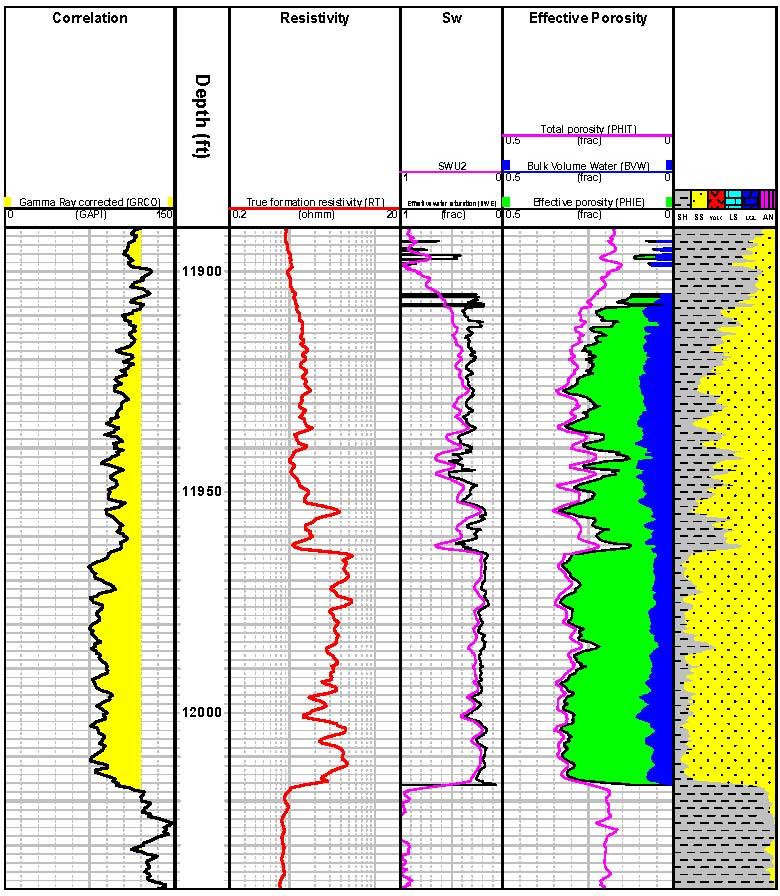 Petrophysics Task Fronterra