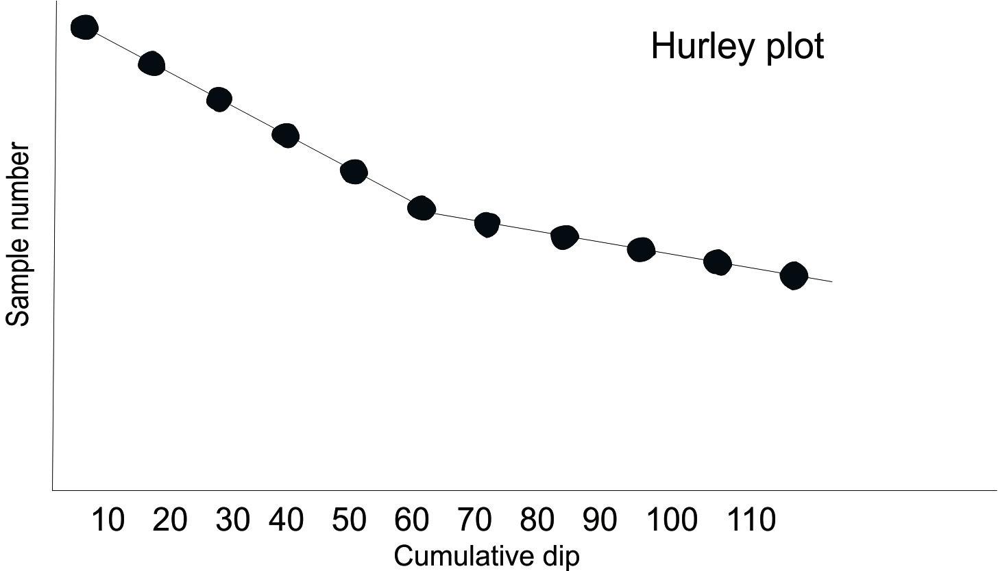 hurley plot